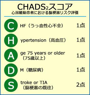 スコア chads2